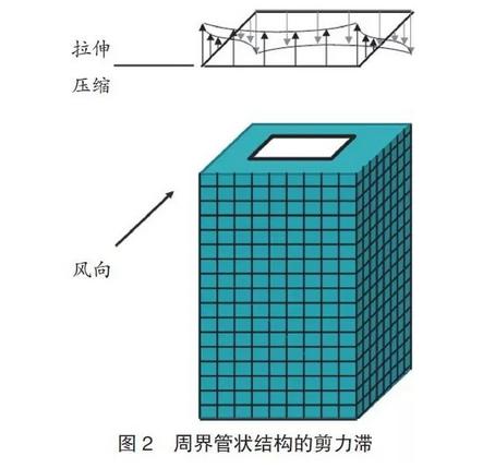 对于高层钢框架结构,结构底部的支柱和支撑通常在正常截面范围