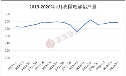 【富寶鋁月報】多空交織,鋁價漲幅或放緩(2020.05)