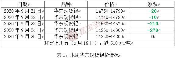 【app铝app】疫情冲击铝价破位下行,app料跌幅放缓(9.21-9.25)