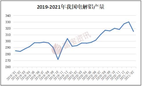 【富寶鋁月報】旺季需求下,4月滬鋁仍有望沖擊1.8萬(2021.03)