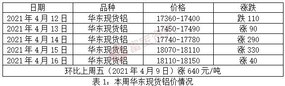 【富寶鋁周評】下周料鋁價高位震蕩,不排除有回調可能(4.12-4.16)