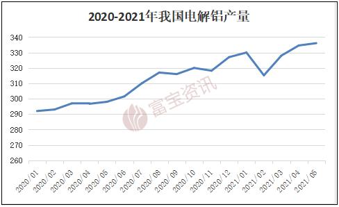 【富宝铝月报】沪铝陷入高位震荡,7月难改区间波动(2021.06)