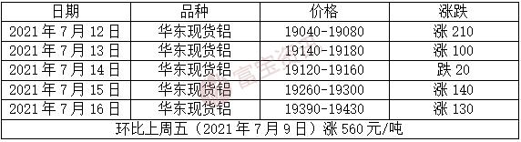 【富宝铝周评】供应端干扰频发,下周沪铝关注2万压力(7.12-7.16)