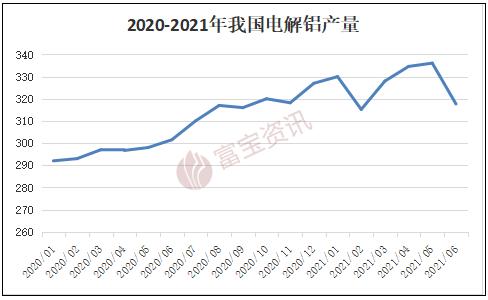 【富寶鋁月報】滬鋁再次突破2萬,謹防8月沖高回落(2021.07)