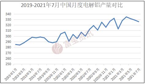 【富寶鋁月報】滬鋁創十年來新高,謹防出現回調(2021.08)