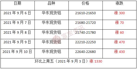 【富寶鋁周評】滬鋁創15年來新高,劍指2.3萬(9.6-9.10)