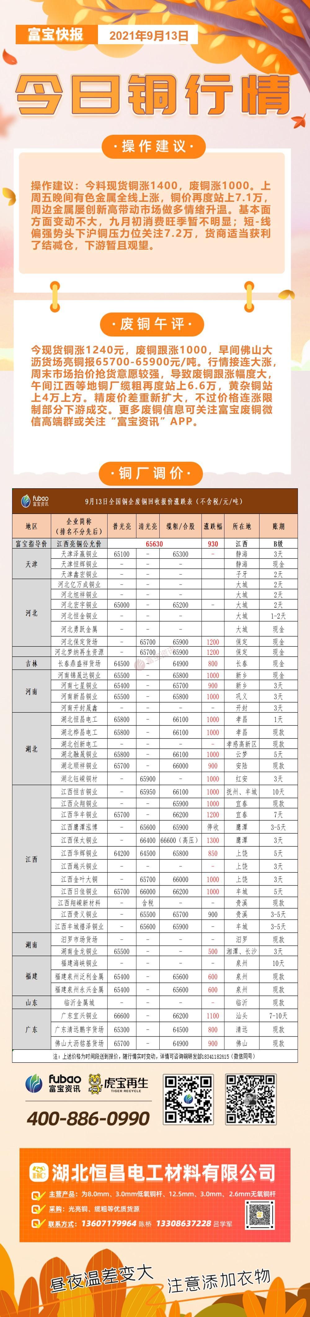 富寶獨家:9月13日部分銅廠光亮銅/纜粗采購價(全新改版,增加賬期)