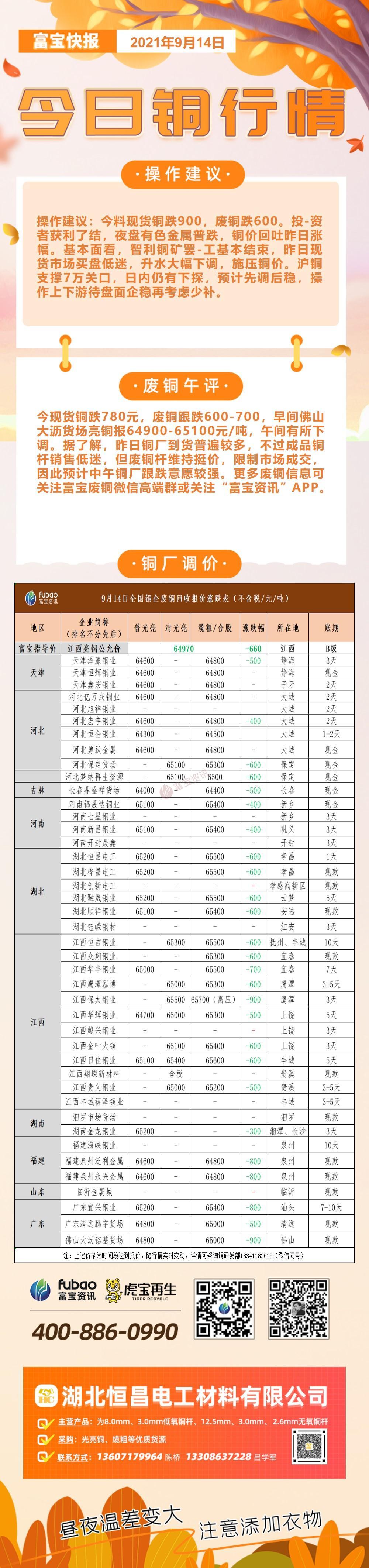 富寶獨家:9月14日部分銅廠光亮銅/纜粗采購價(全新改版,增加賬期)