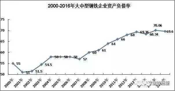 """钢厂还债紧,钢价将涨到2020年?""""/"""