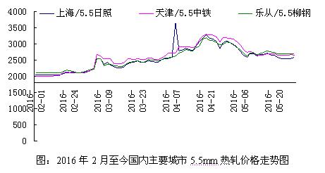三四月间国内904l不锈钢板价格涨势过猛钢厂在利润驱动下复产速度加快