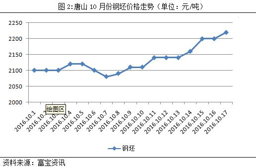 """需求缺失,中国钢材价格上涨难持续""""/"""
