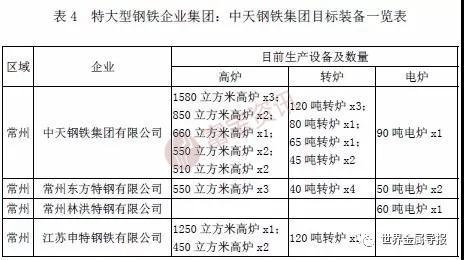 2家大型企业集团(渤海,长城),5家区域特色企业集团(津西,港陆,东海